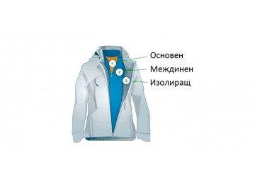 Облекло: 3-те базови слоя дрехи за топлина и комфорт